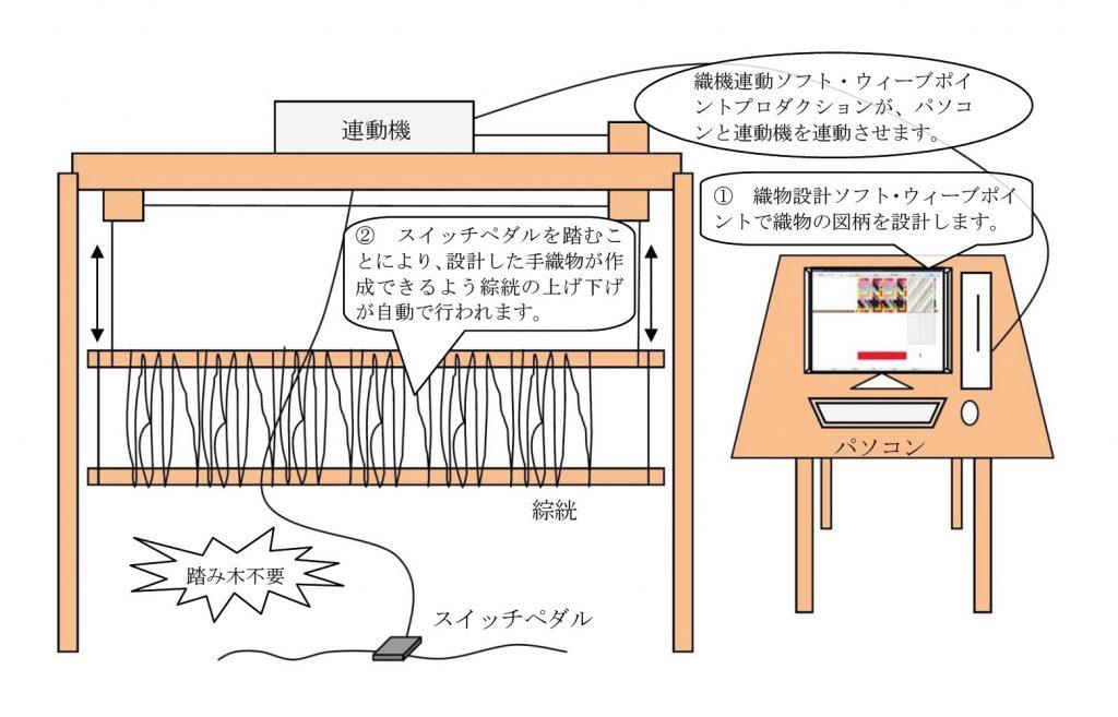 コンピューター連動システムの全体概略図