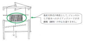手織機スタンダードのタイアップ略図